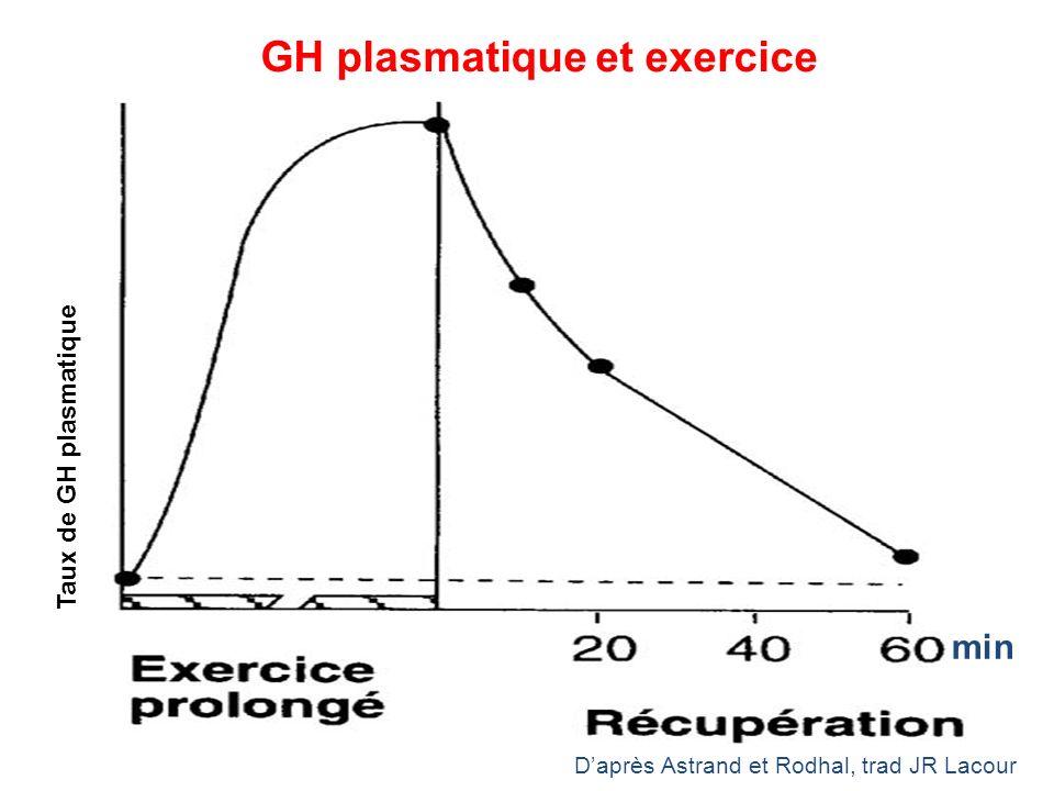GH plasmatique et exercice