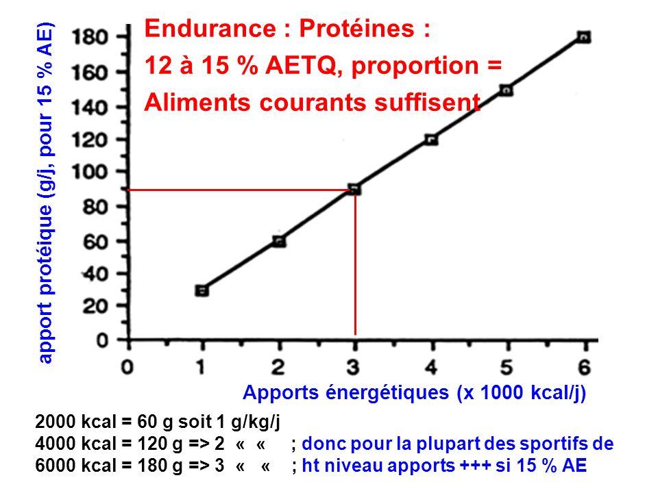 Endurance : Protéines : 12 à 15 % AETQ, proportion =