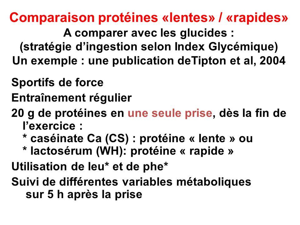 Comparaison protéines «lentes» / «rapides» A comparer avec les glucides : (stratégie d'ingestion selon Index Glycémique) Un exemple : une publication deTipton et al, 2004