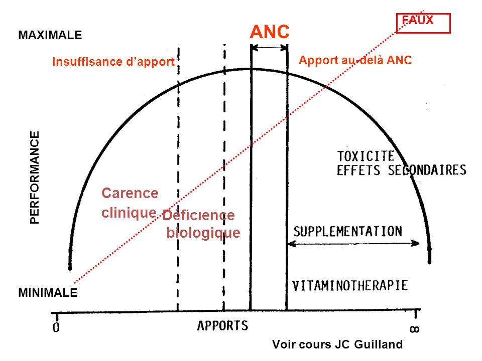 ANC Carence clinique Déficience biologique FAUX MAXIMALE