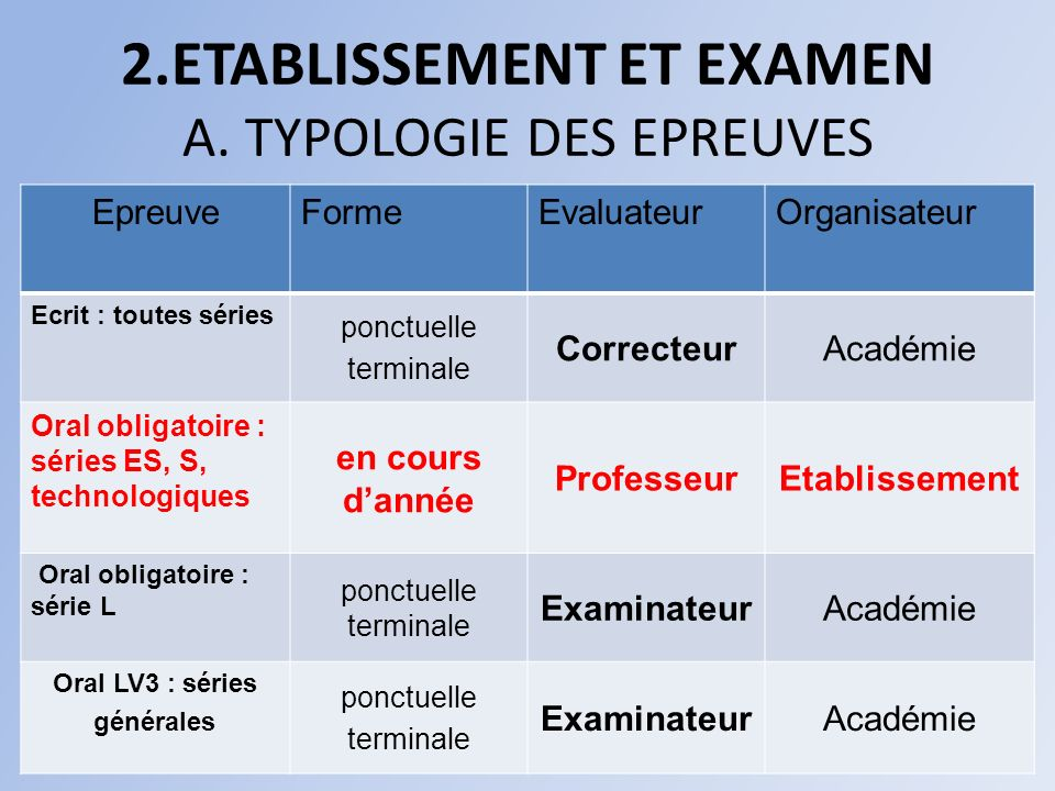 2.ETABLISSEMENT ET EXAMEN A. TYPOLOGIE DES EPREUVES