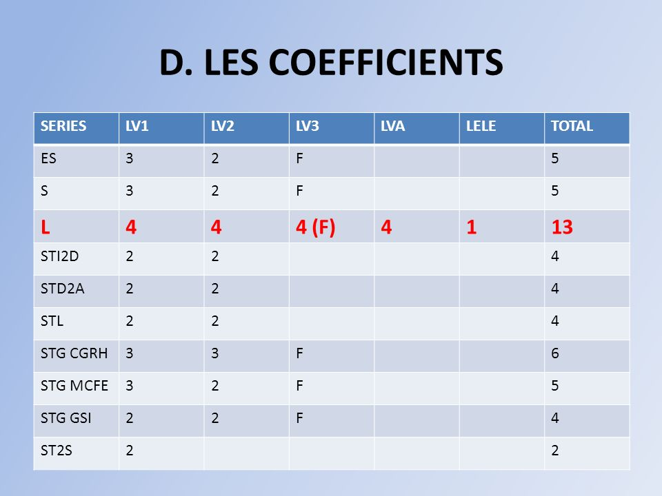 D. LES COEFFICIENTS L 4 4 (F) 1 13 SERIES LV1 LV2 LV3 LVA LELE TOTAL