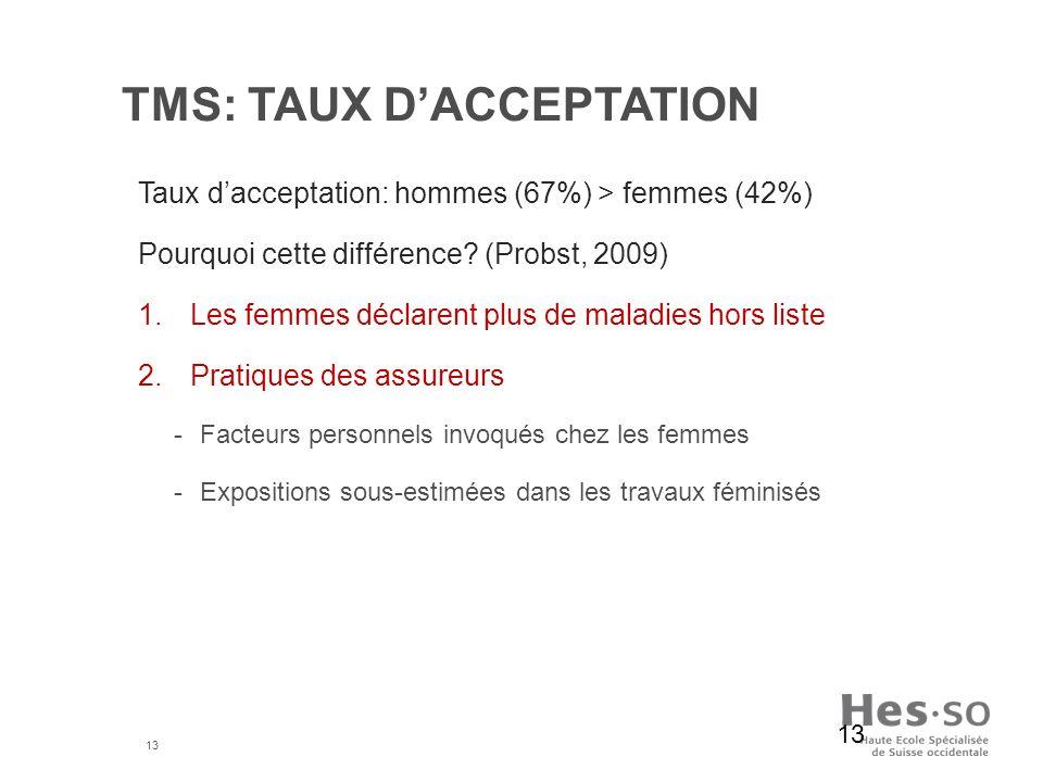 TMS: taux d'acceptation