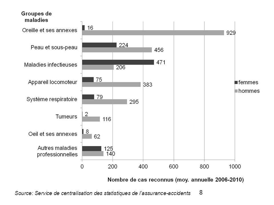 Source: Service de centralisation des statistiques de l'assurance-accidents