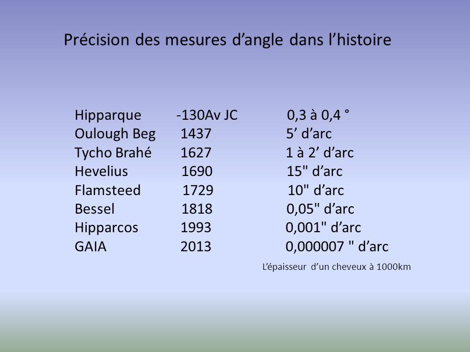 Précision des mesures d'angle dans l'histoire