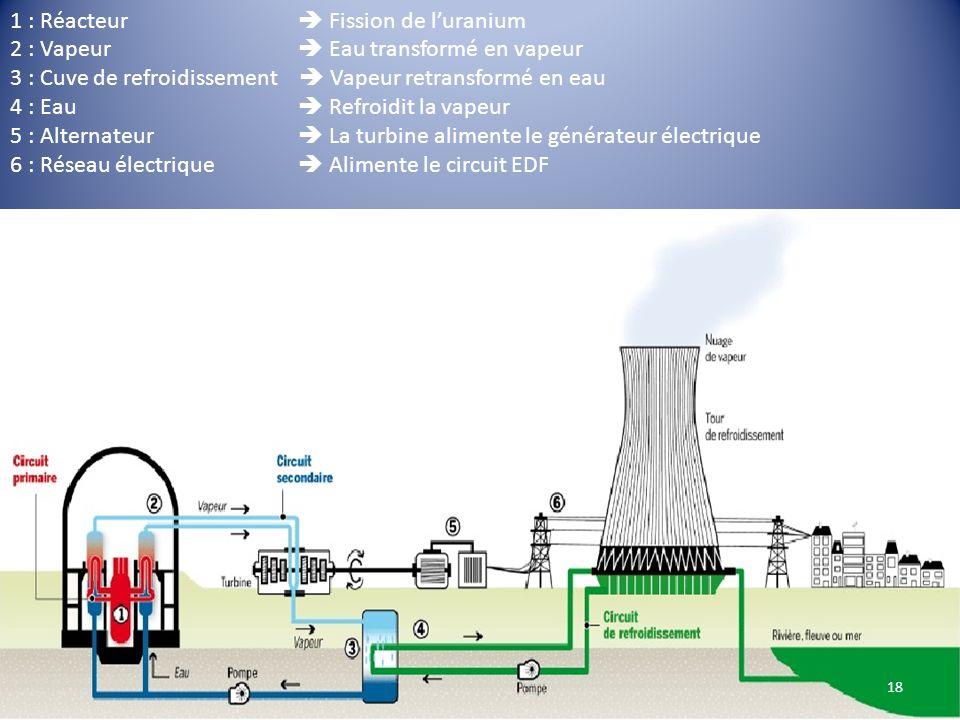 1 : Réacteur  Fission de l'uranium