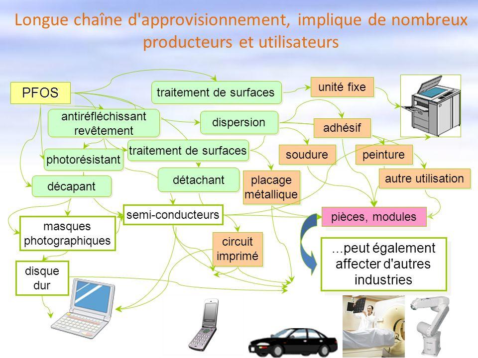 Longue chaîne d approvisionnement, implique de nombreux producteurs et utilisateurs