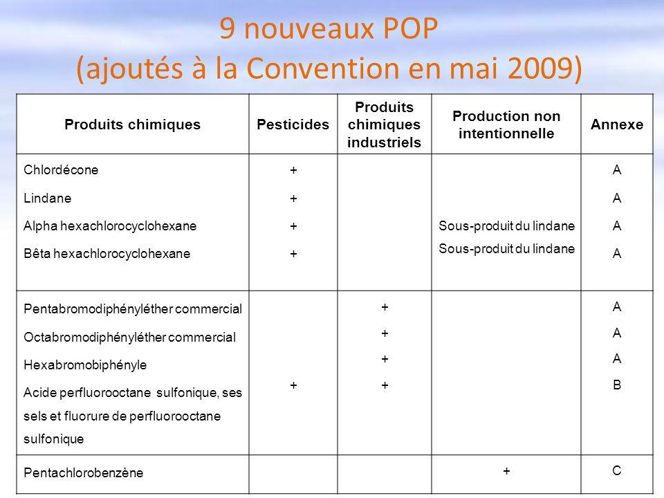 9 nouveaux POP (ajoutés à la Convention en mai 2009)
