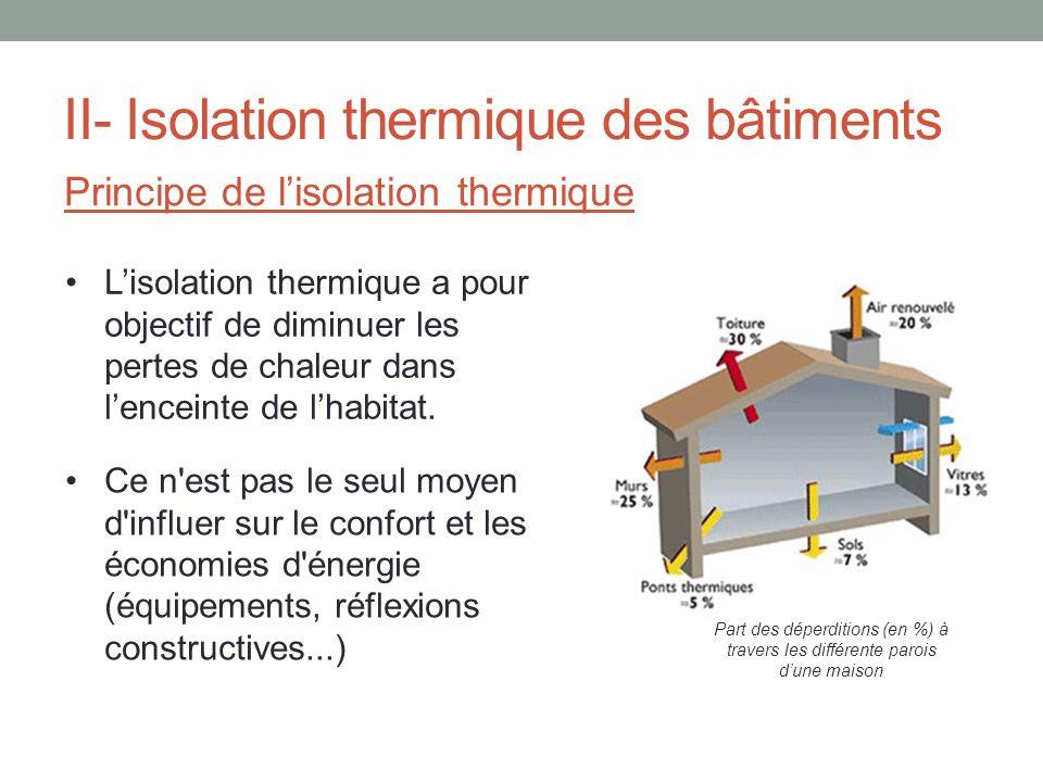 II- Isolation thermique des bâtiments