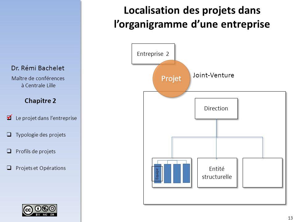 Localisation des projets dans l'organigramme d'une entreprise