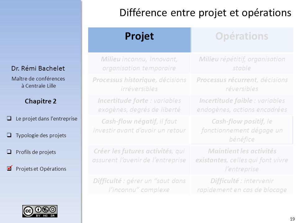 Différence entre projet et opérations