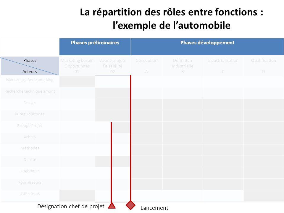 La répartition des rôles entre fonctions : l'exemple de l'automobile