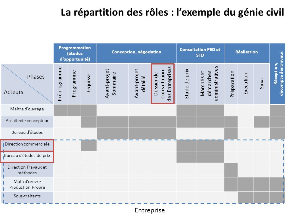 La répartition des rôles : l'exemple du génie civil