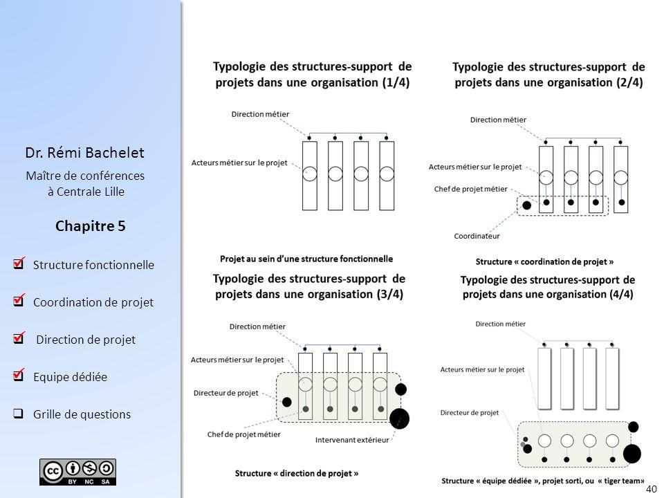   Profil de projets du chapitre 2 : mission productivité, certification qualité, développement d'un véhicule.