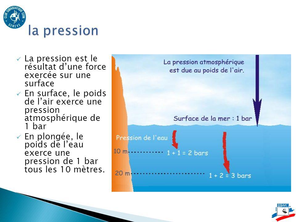 la pression La pression est le résultat d'une force exercée sur une surface.
