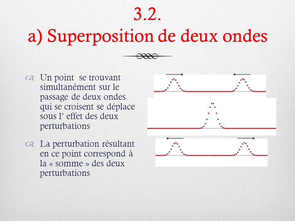 3.2. a) Superposition de deux ondes