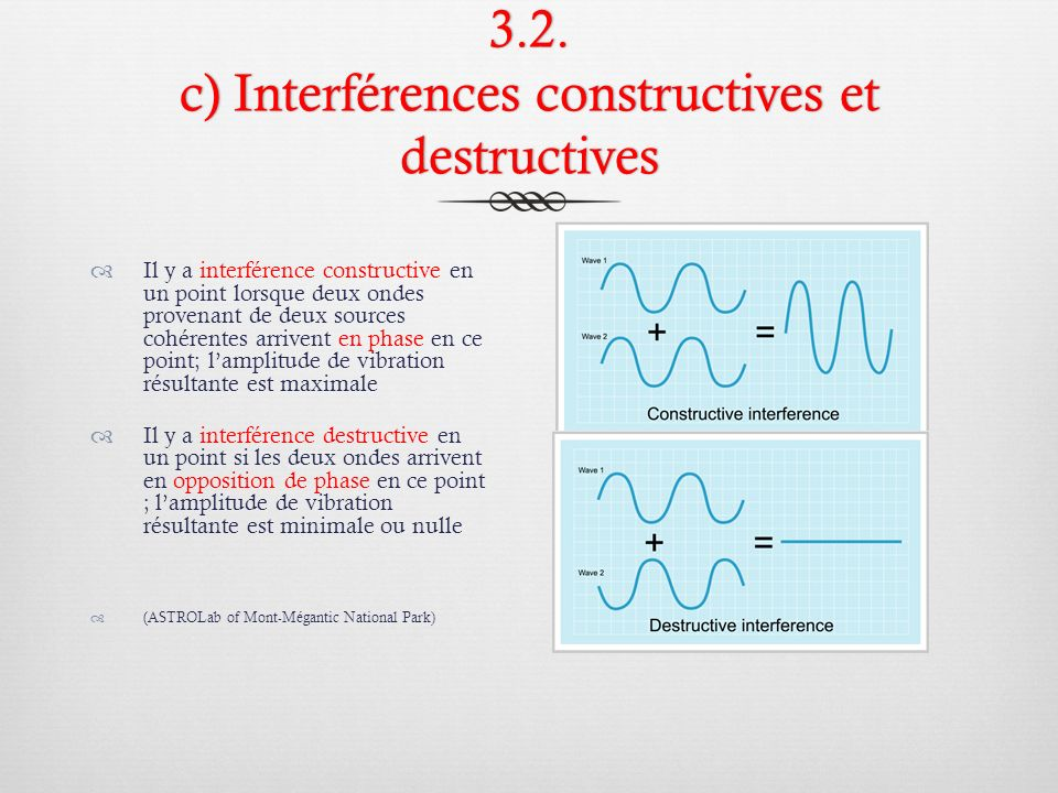 3.2. c) Interférences constructives et destructives