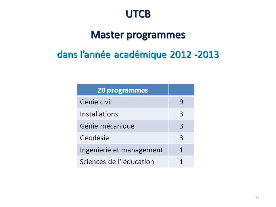 dans l'année académique 2012 -2013