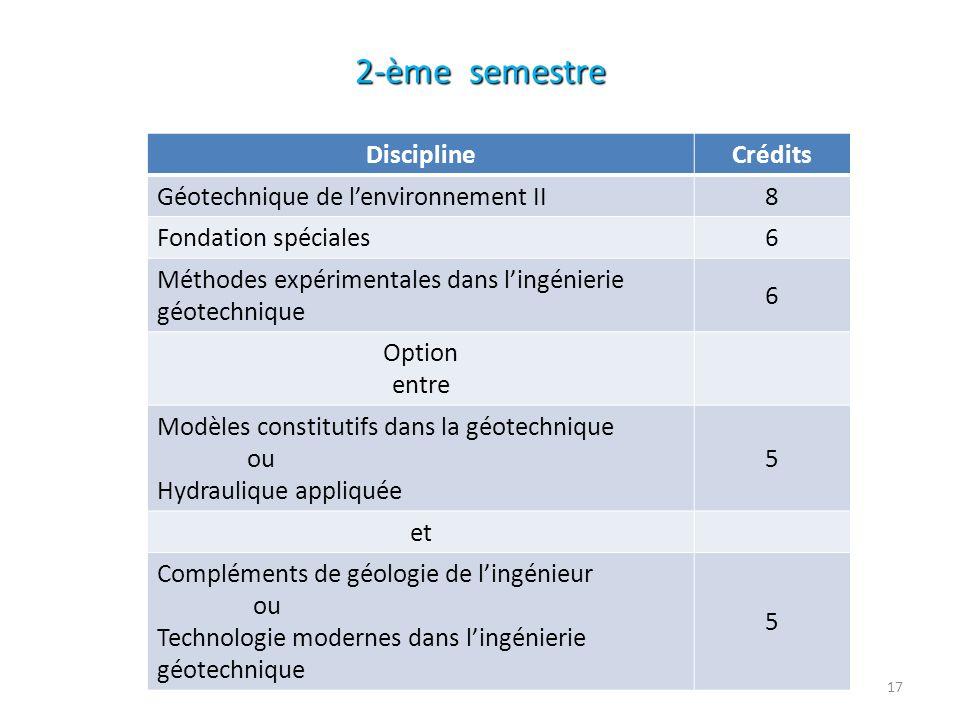 2-ème semestre Crédits Discipline 8 Géotechnique de l'environnement II