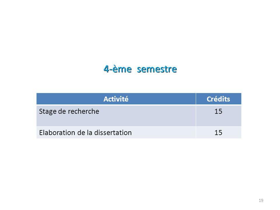 4-ème semestre Crédits Activité 15 Stage de recherche