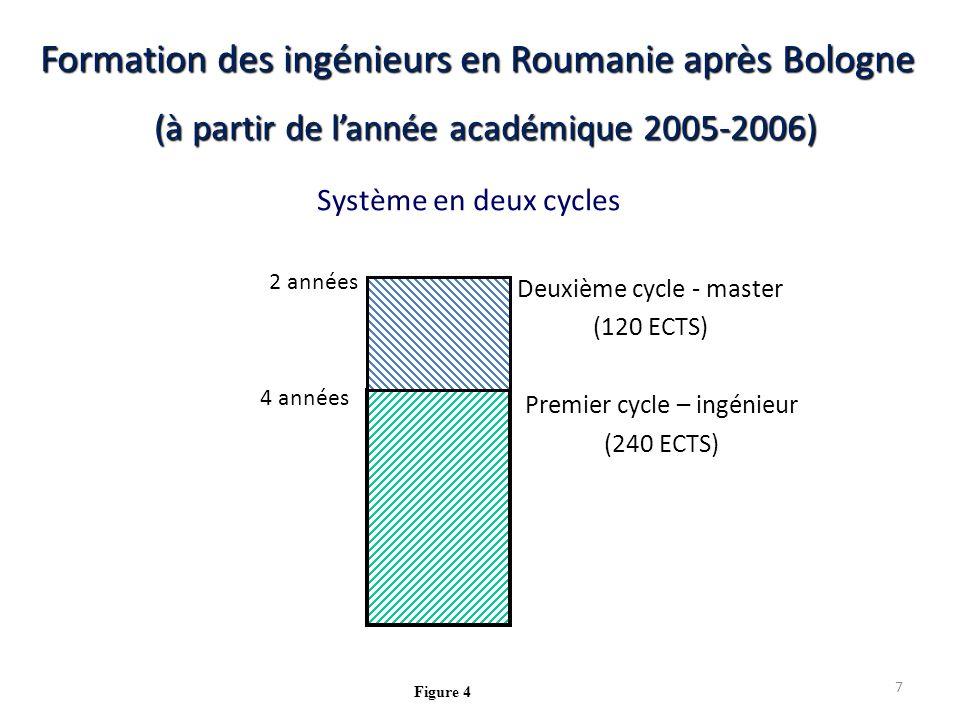 Formation des ingénieurs en Roumanie après Bologne