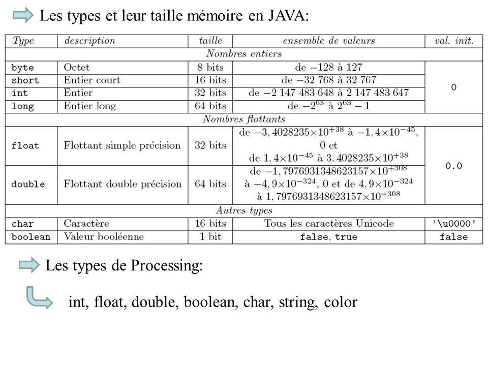 Les types et leur taille mémoire en JAVA: