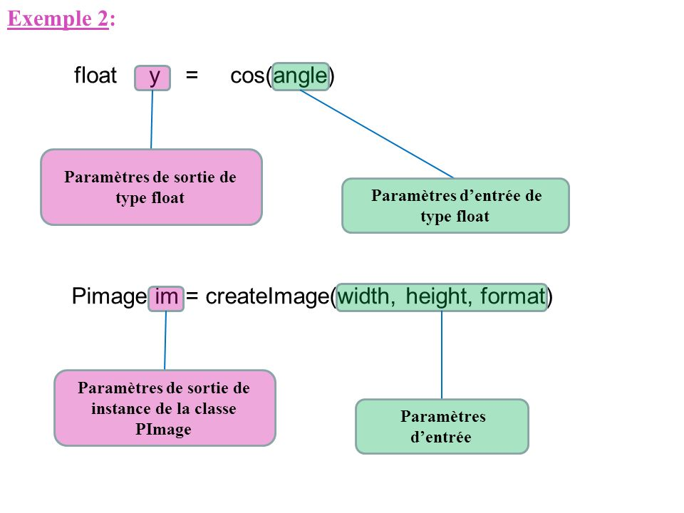 Pimage im = createImage(width, height, format)