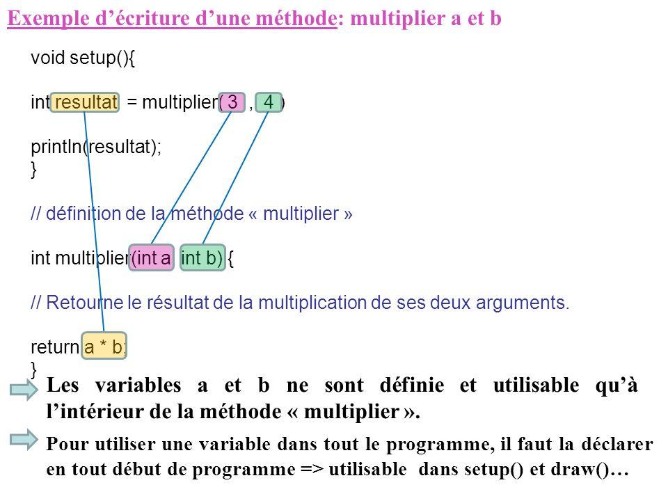 Exemple d'écriture d'une méthode: multiplier a et b