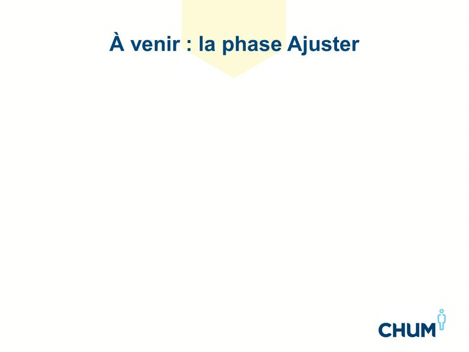 À venir : la phase Ajuster