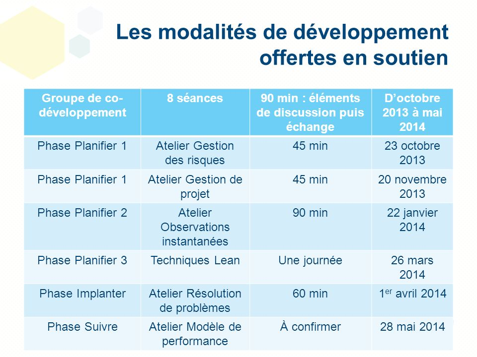 Les modalités de développement offertes en soutien