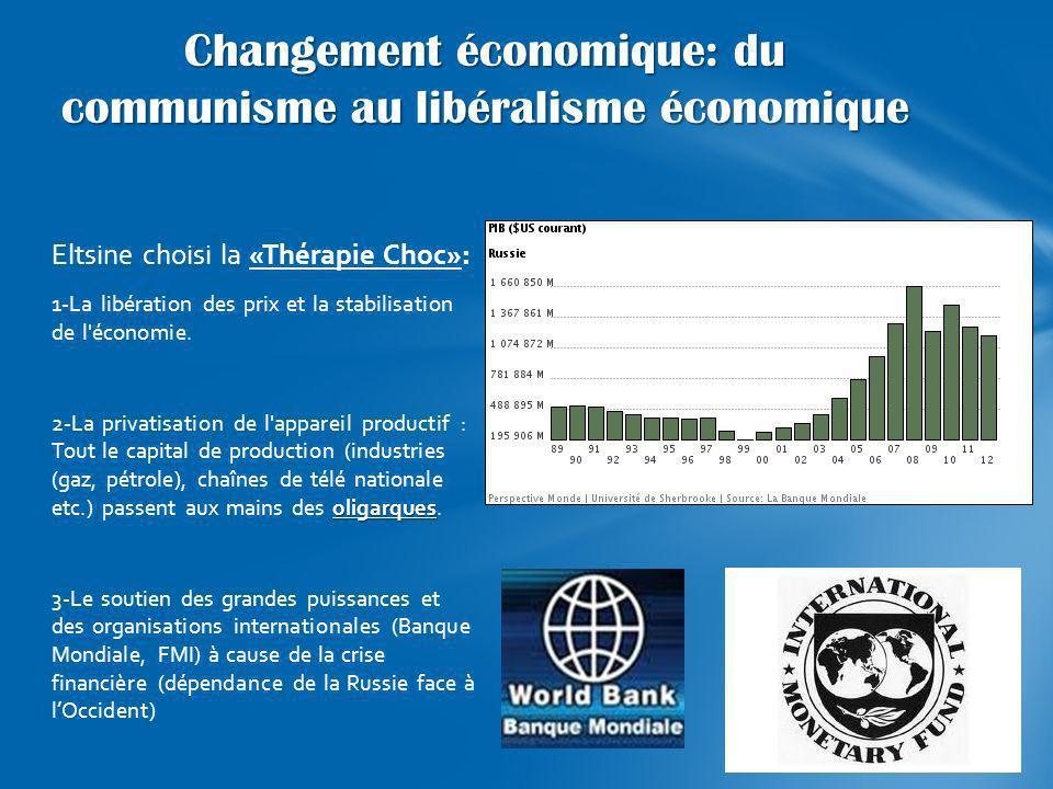 Changement économique: du communisme au libéralisme économique