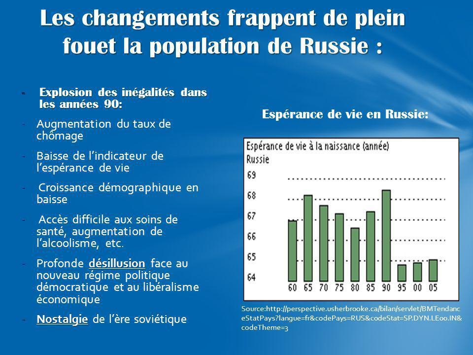 Les changements frappent de plein fouet la population de Russie :