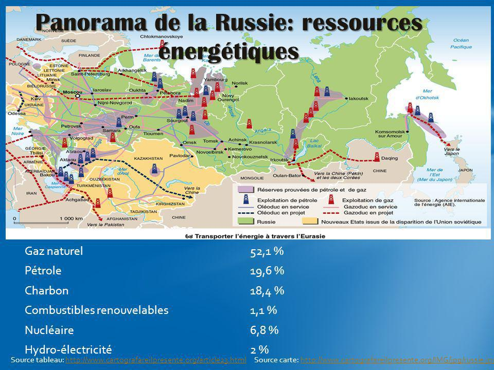 Panorama de la Russie: ressources énergétiques