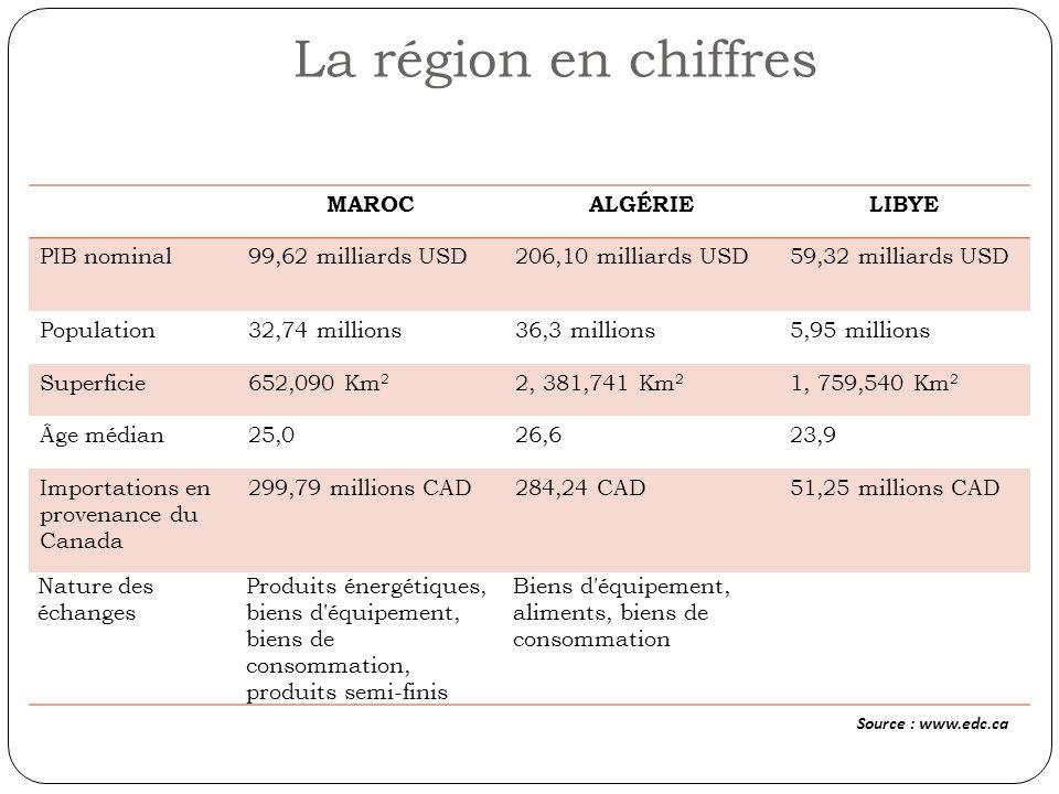 La région en chiffres Source : www.edc.ca MAROC ALGÉRIE LIBYE