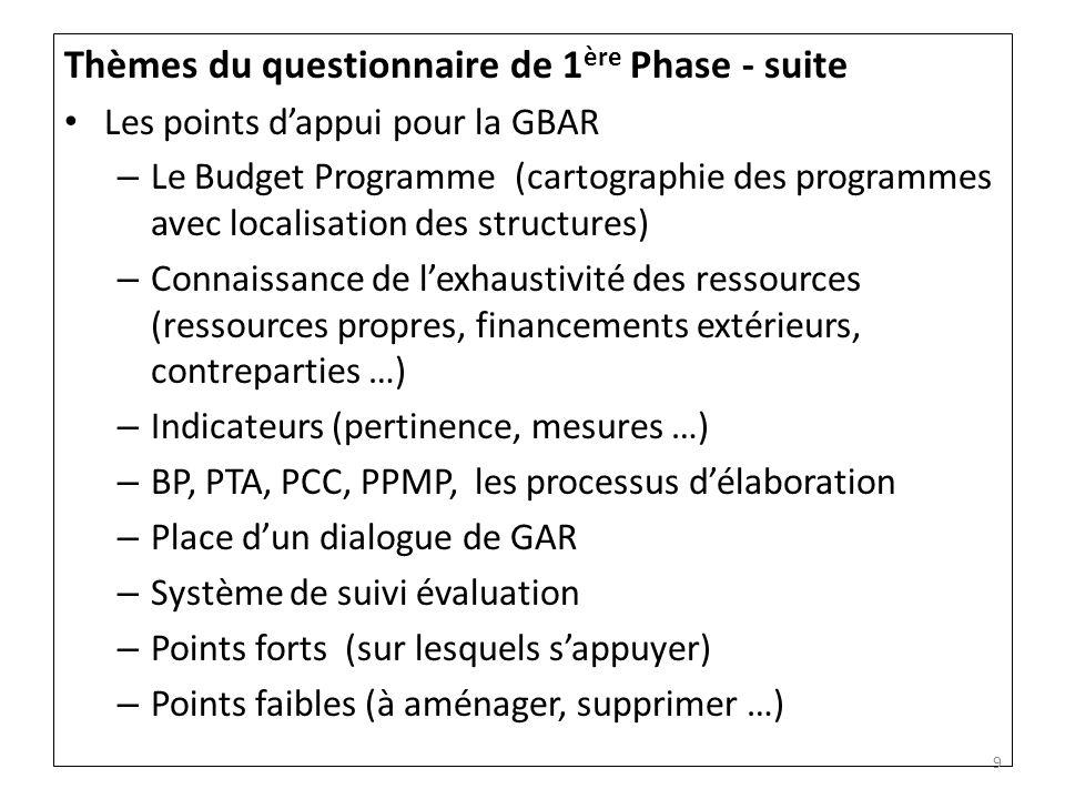 Thèmes du questionnaire de 1ère Phase - suite