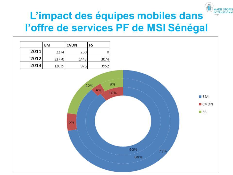 L'impact des équipes mobiles dans l'offre de services PF de MSI Sénégal