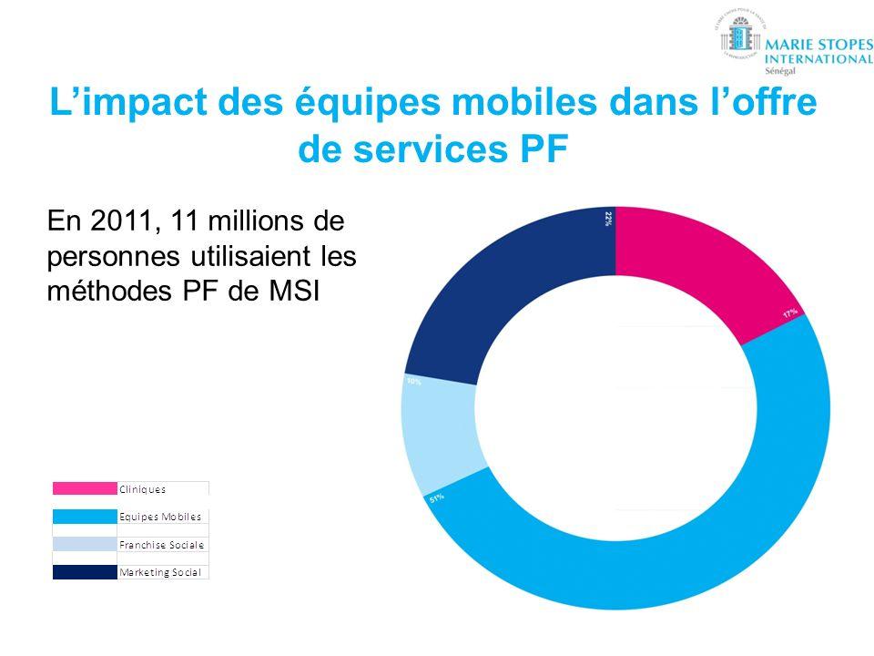 L'impact des équipes mobiles dans l'offre de services PF