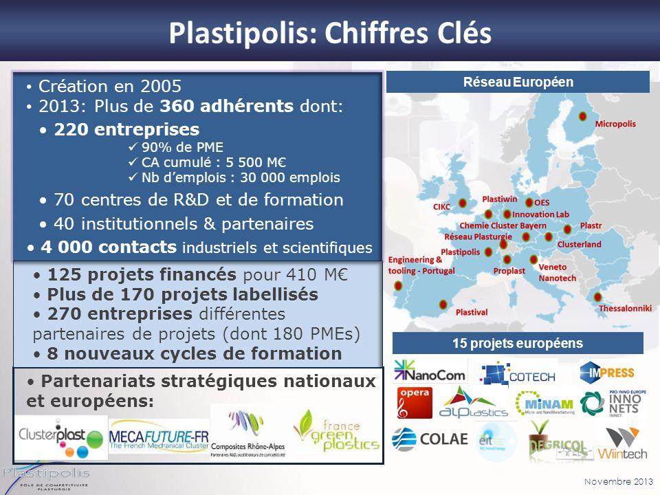 Plastipolis: Chiffres Clés