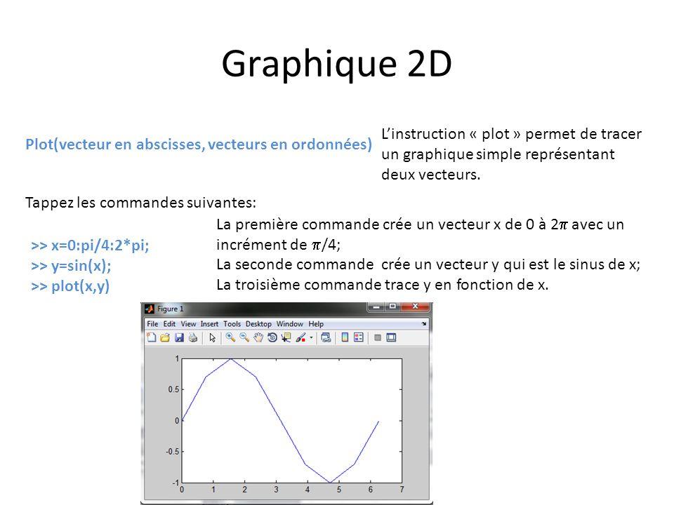 Graphique 2D L'instruction « plot » permet de tracer un graphique simple représentant deux vecteurs.