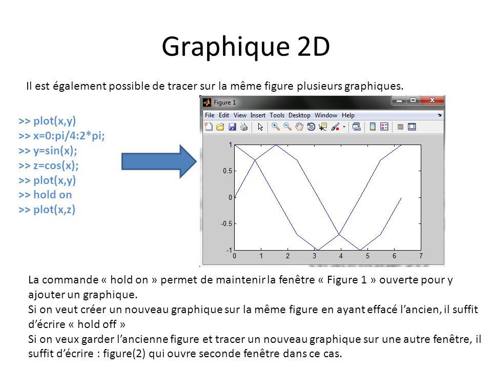 Graphique 2D Il est également possible de tracer sur la même figure plusieurs graphiques. >> plot(x,y)
