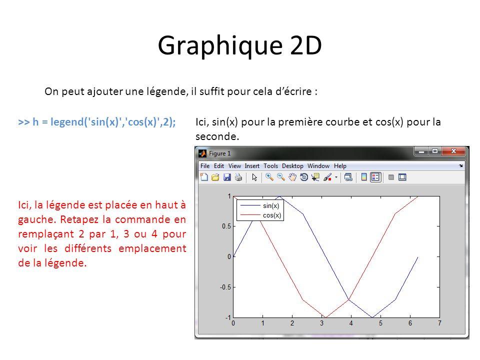 Graphique 2D On peut ajouter une légende, il suffit pour cela d'écrire : >> h = legend( sin(x) , cos(x) ,2);