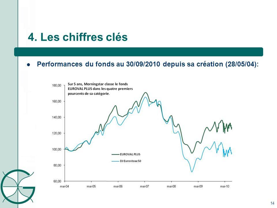 4. Les chiffres clés Performances du fonds au 30/09/2010 depuis sa création (28/05/04): 14