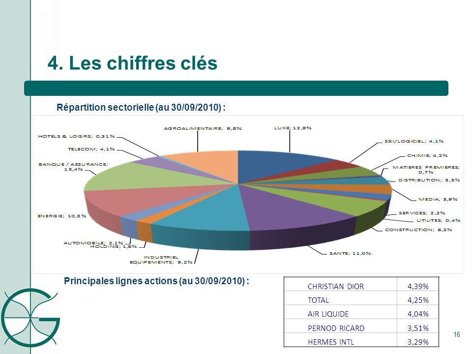 4. Les chiffres clés Répartition sectorielle (au 30/09/2010) :