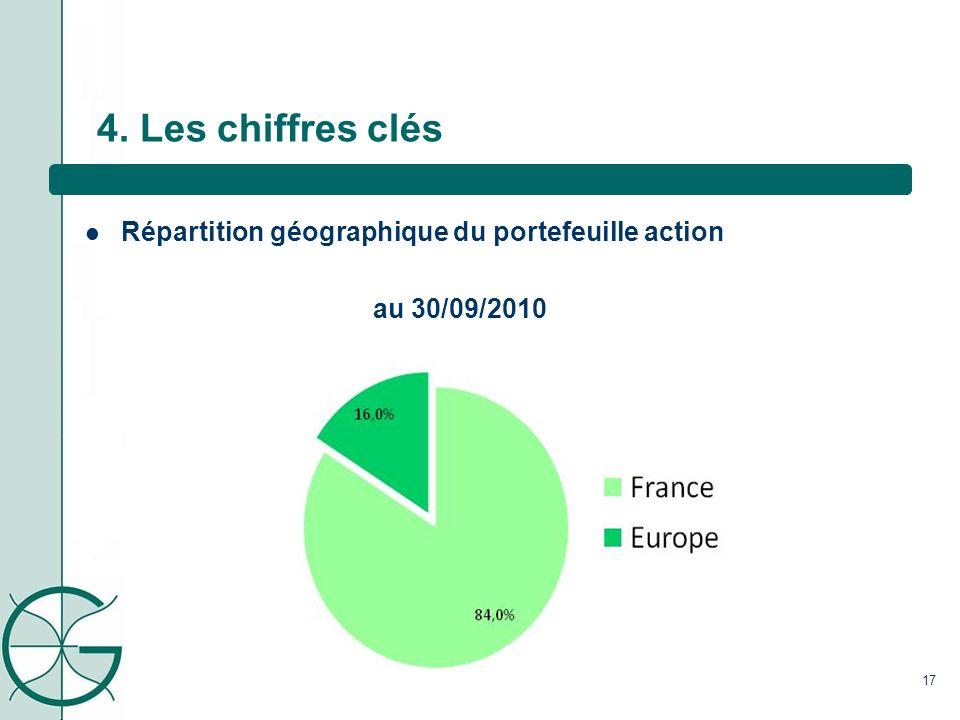 4. Les chiffres clés Répartition géographique du portefeuille action