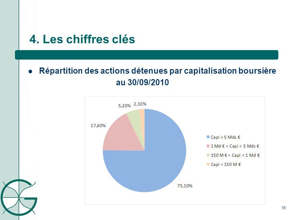 4. Les chiffres clés Répartition des actions détenues par capitalisation boursière au 30/09/2010
