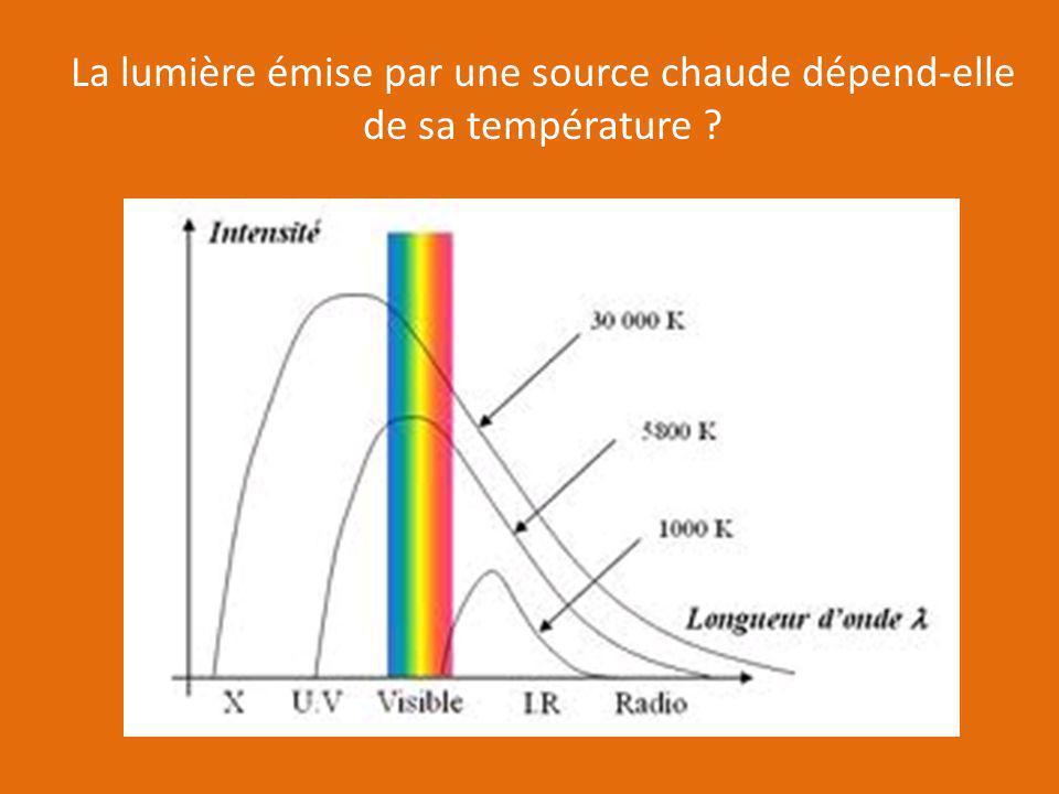 La lumière émise par une source chaude dépend-elle de sa température