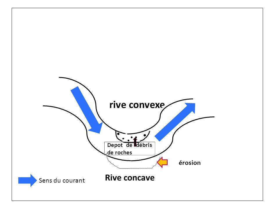 rive convexe Rive concave érosion Sens du courant