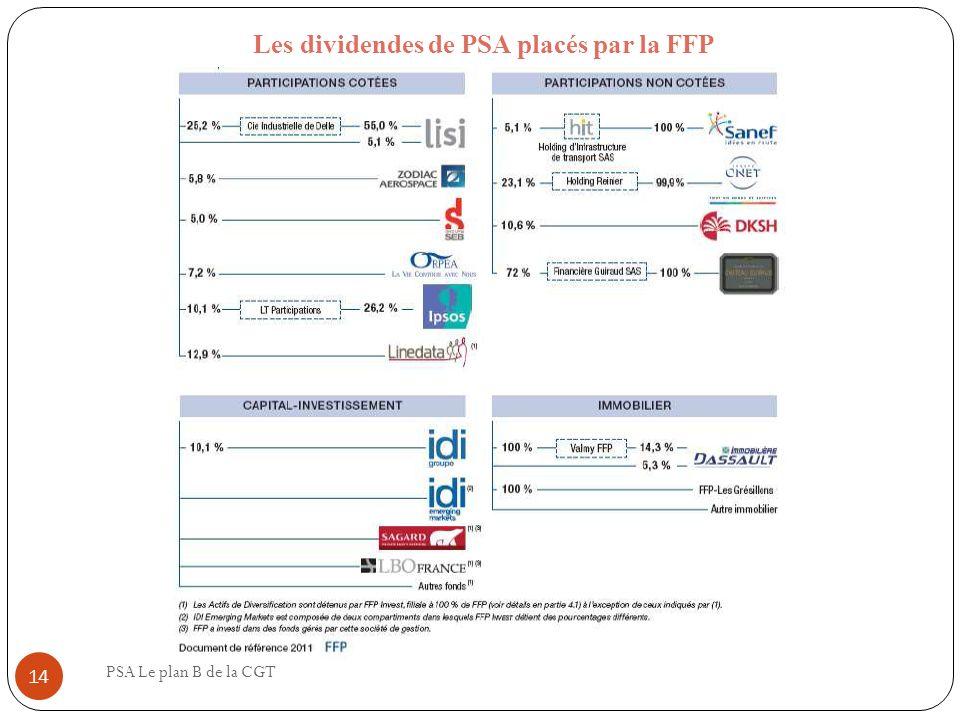 Les dividendes de PSA placés par la FFP