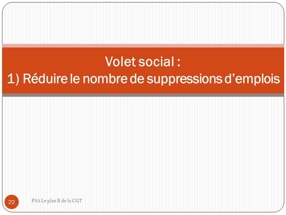 Volet social : 1) Réduire le nombre de suppressions d'emplois