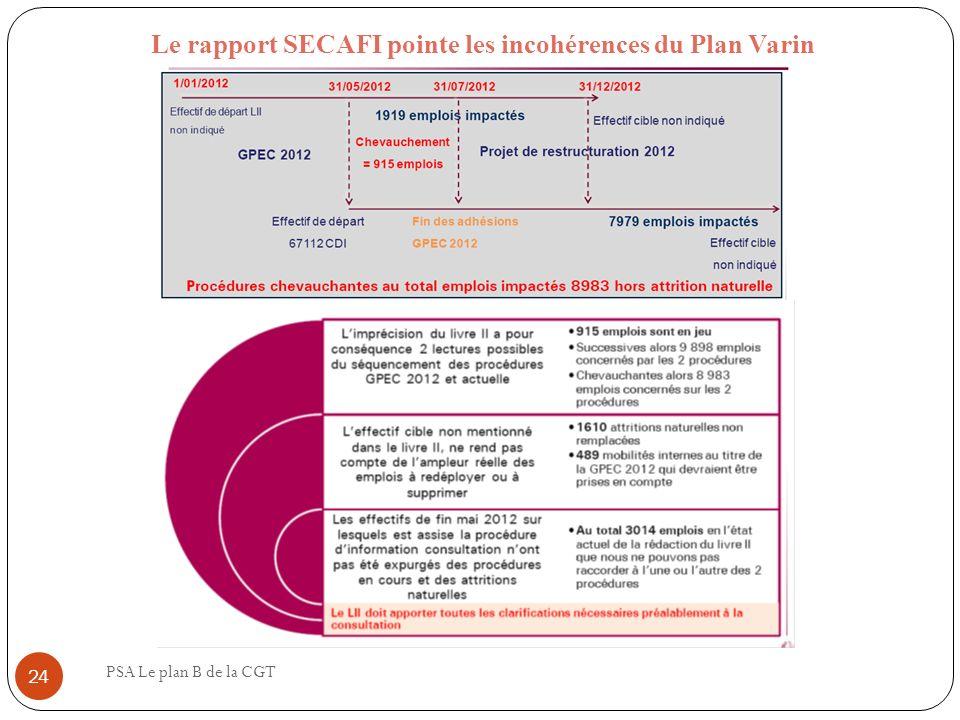 Le rapport SECAFI pointe les incohérences du Plan Varin